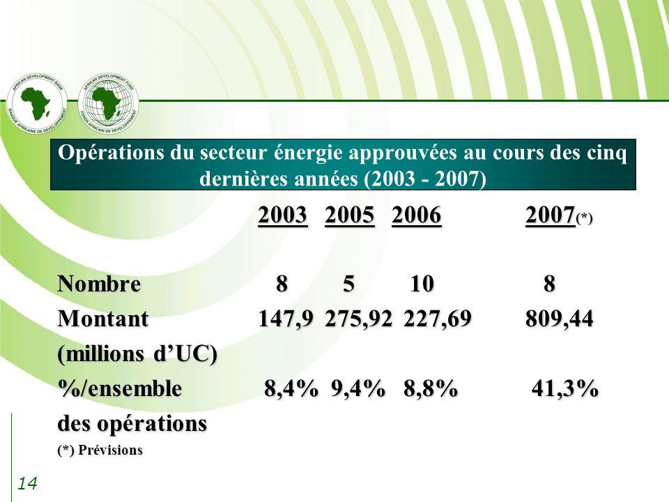 14 Opérations du secteur énergie approuvées au cours des cinq dernières années (2003 - 2007) 2003200520062007 (*) Nombre 8 5 10 8 Montant147,9275,92 227,69 809,44 (millions dUC) %/ensemble 8,4% 9,4% 8,8% 41,3% des opérations (*) Prévisions