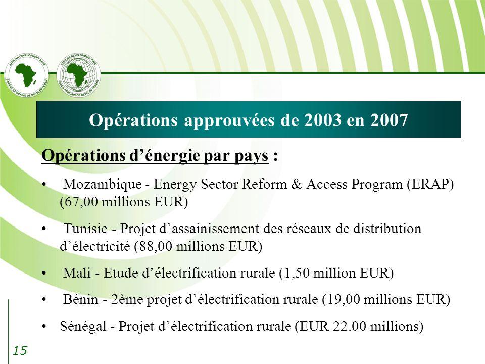 15 Opérations approuvées de 2003 en 2007 Opérations dénergie par pays : Mozambique - Energy Sector Reform & Access Program (ERAP) (67,00 millions EUR) Tunisie - Projet dassainissement des réseaux de distribution délectricité (88,00 millions EUR) Mali - Etude délectrification rurale (1,50 million EUR) Bénin - 2ème projet délectrification rurale (19,00 millions EUR) Sénégal - Projet délectrification rurale (EUR 22.00 millions)