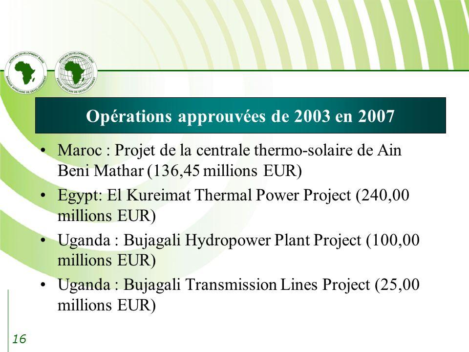16 Opérations approuvées de 2003 en 2007 Maroc : Projet de la centrale thermo-solaire de Ain Beni Mathar (136,45 millions EUR) Egypt: El Kureimat Thermal Power Project (240,00 millions EUR) Uganda : Bujagali Hydropower Plant Project (100,00 millions EUR) Uganda : Bujagali Transmission Lines Project (25,00 millions EUR)