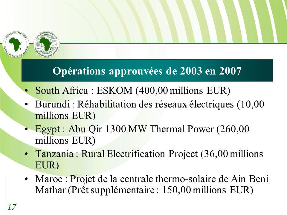 17 Opérations approuvées de 2003 en 2007 South Africa : ESKOM (400,00 millions EUR) Burundi : Réhabilitation des réseaux électriques (10,00 millions EUR) Egypt : Abu Qir 1300 MW Thermal Power (260,00 millions EUR) Tanzania : Rural Electrification Project (36,00 millions EUR) Maroc : Projet de la centrale thermo-solaire de Ain Beni Mathar (Prêt supplémentaire : 150,00 millions EUR)