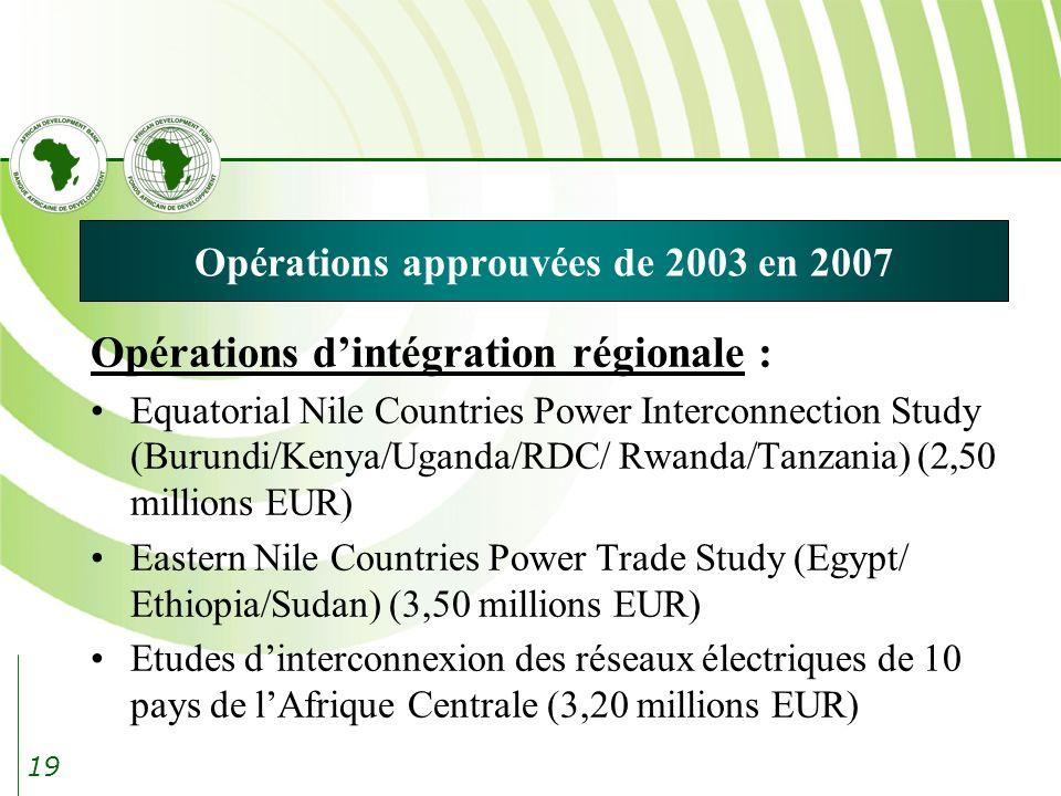 19 Opérations approuvées de 2003 en 2007 Opérations dintégration régionale : Equatorial Nile Countries Power Interconnection Study (Burundi/Kenya/Uganda/RDC/ Rwanda/Tanzania) (2,50 millions EUR) Eastern Nile Countries Power Trade Study (Egypt/ Ethiopia/Sudan) (3,50 millions EUR) Etudes dinterconnexion des réseaux électriques de 10 pays de lAfrique Centrale (3,20 millions EUR)