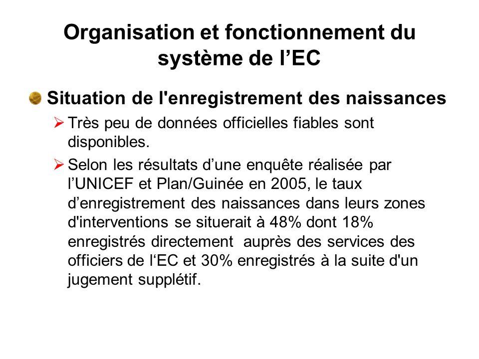 Organisation et fonctionnement du système de lEC Situation de l'enregistrement des naissances Très peu de données officielles fiables sont disponibles