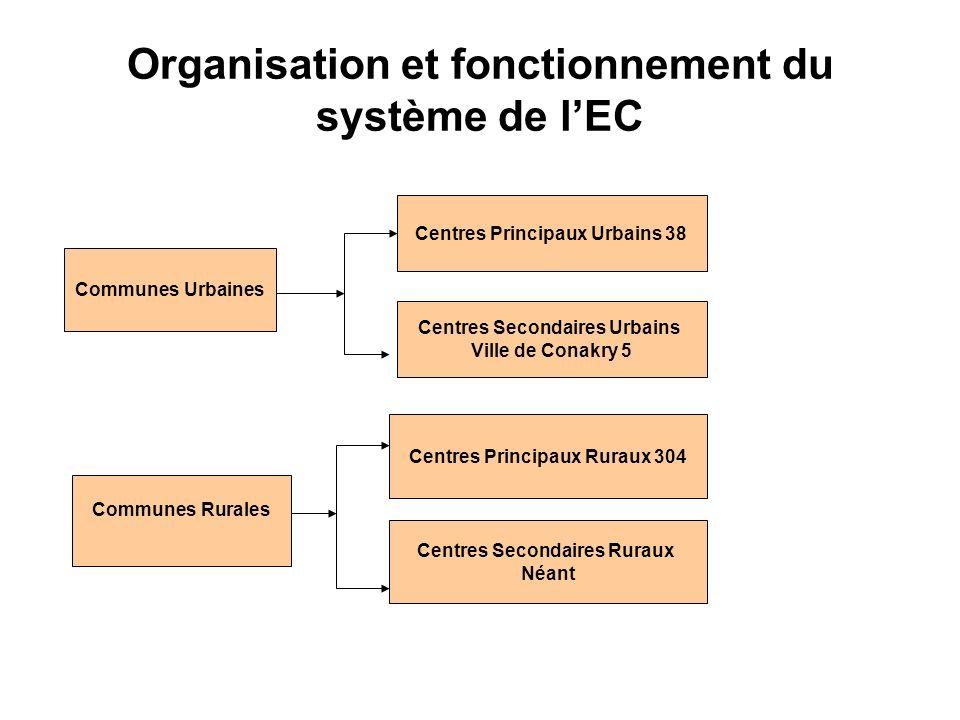 Organisation et fonctionnement du système de lEC Communes Rurales Centres Secondaires Ruraux Néant Centres Principaux Ruraux 304 Centres Principaux Ur
