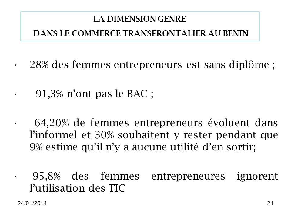 24/01/201421 28% des femmes entrepreneurs est sans diplôme ; 91,3% nont pas le BAC ; 64,20% de femmes entrepreneurs évoluent dans linformel et 30% souhaitent y rester pendant que 9% estime quil ny a aucune utilité den sortir; 95,8% des femmes entrepreneures ignorent lutilisation des TIC LA DIMENSION GENRE DANS LE COMMERCE TRANSFRONTALIER AU BENIN