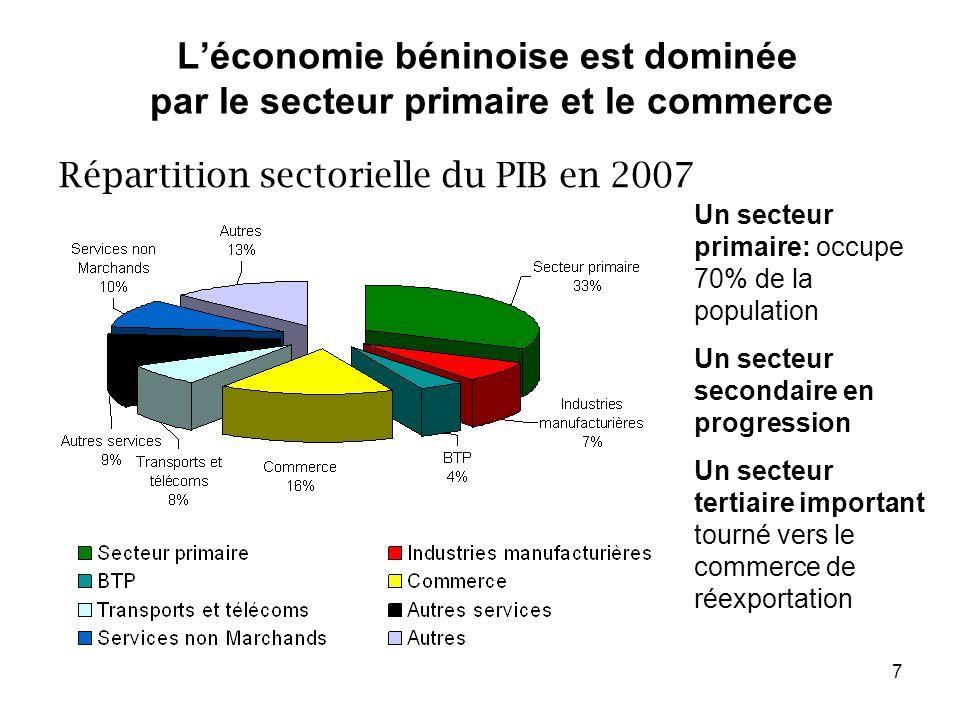 7 Léconomie béninoise est dominée par le secteur primaire et le commerce Répartition sectorielle du PIB en 2007 Un secteur primaire: occupe 70% de la population Un secteur secondaire en progression Un secteur tertiaire important tourné vers le commerce de réexportation
