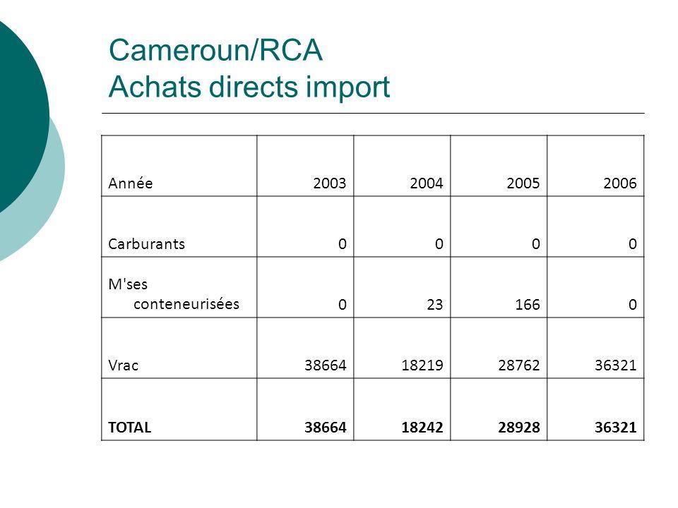 Cameroun/RCA Achats directs import Année 2003200420052006 Carburants0000 M'ses conteneurisées0231660 Vrac38664182192876236321 TOTAL3866418242289283632
