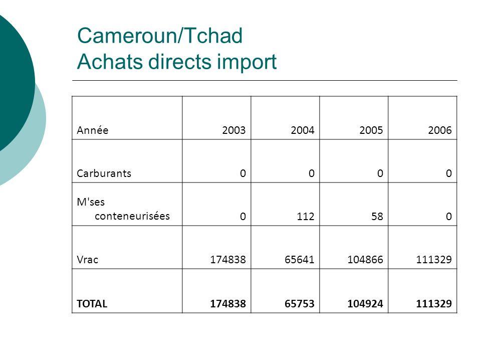 Cameroun/Tchad Achats directs import Année 2003200420052006 Carburants0000 M'ses conteneurisées0112580 Vrac17483865641104866111329 TOTAL17483865753104