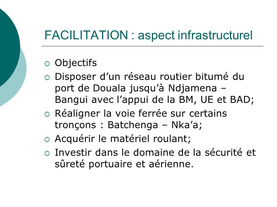 FACILITATION : aspect infrastructurel Objectifs Disposer dun réseau routier bitumé du port de Douala jusquà Ndjamena – Bangui avec lappui de la BM, UE