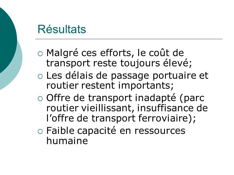 Résultats Malgré ces efforts, le coût de transport reste toujours élevé; Les délais de passage portuaire et routier restent importants; Offre de trans