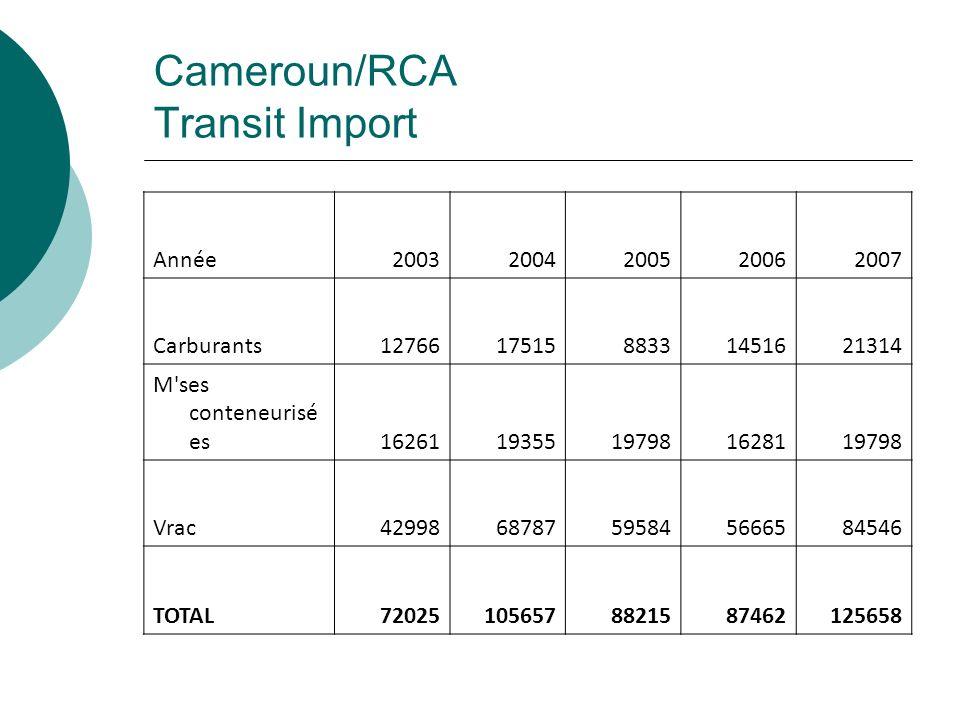 Cameroun/RCA Transit Export Année 20032004200520062007 Bois226133186573160830245948237203 Produits agricoles30624221398619163986 Vrac581316545579545 TOTAL229776191110165361248443241734