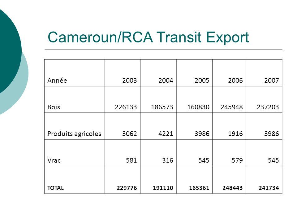 Cameroun/RCA Transit Export Année 20032004200520062007 Bois226133186573160830245948237203 Produits agricoles30624221398619163986 Vrac581316545579545 T