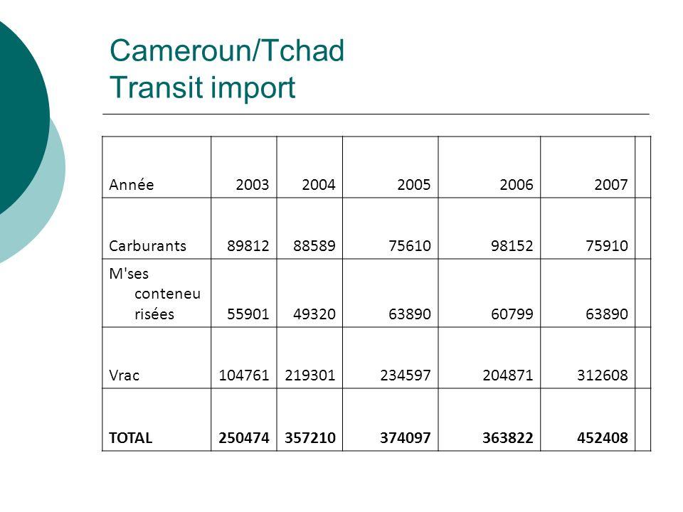 Cameroun/Tchad Transit Export Année 20032004200520062007 Coton6518846278646596066349459 Produits agricoles4751601764230 Vrac001245105121245 TOTAL6993952295723277117557127