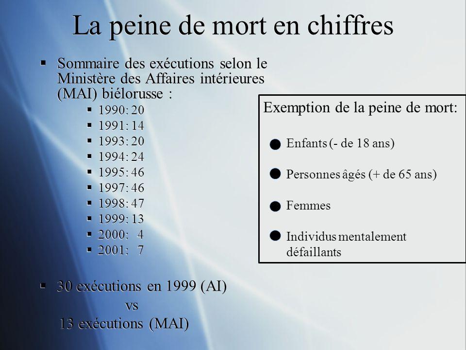La peine de mort en chiffres Sommaire des exécutions selon le Ministère des Affaires intérieures (MAI) biélorusse : 1990: 20 1991: 14 1993: 20 1994: 24 1995: 46 1997: 46 1998: 47 1999: 13 2000: 4 2001: 7 30 exécutions en 1999 (AI) vs 13 exécutions (MAI) Sommaire des exécutions selon le Ministère des Affaires intérieures (MAI) biélorusse : 1990: 20 1991: 14 1993: 20 1994: 24 1995: 46 1997: 46 1998: 47 1999: 13 2000: 4 2001: 7 30 exécutions en 1999 (AI) vs 13 exécutions (MAI) Exemption de la peine de mort: Enfants (- de 18 ans) Personnes âgés (+ de 65 ans) Femmes Individus mentalement défaillants