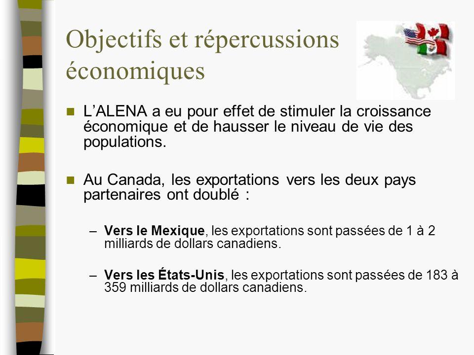 Objectifs et répercussions économiques LALENA a eu pour effet de stimuler la croissance économique et de hausser le niveau de vie des populations.