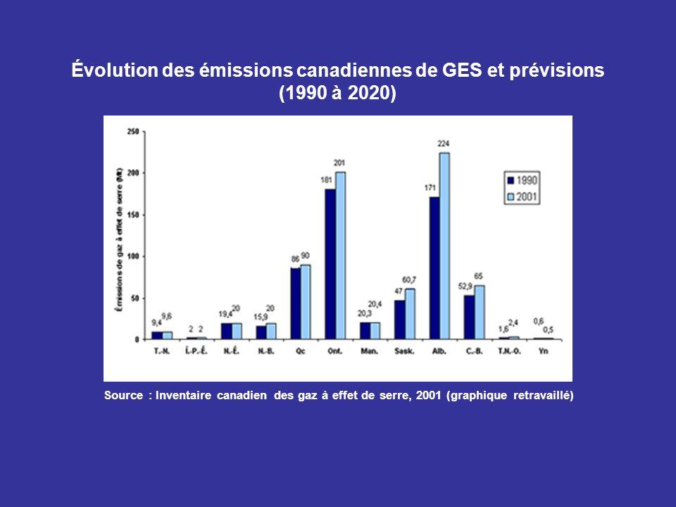 Évolution des émissions canadiennes de GES et prévisions (1990 à 2020) Source : Inventaire canadien des gaz à effet de serre, 2001 (graphique retravai