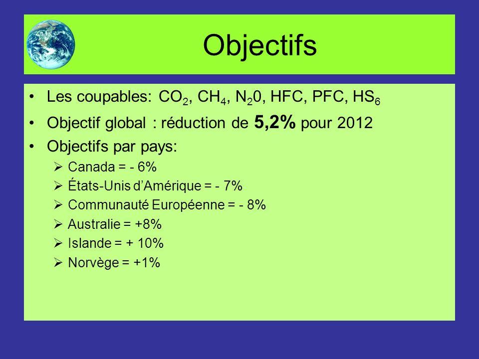 Objectifs Les coupables: CO 2, CH 4, N 2 0, HFC, PFC, HS 6 Objectif global : réduction de 5,2% pour 2012 Objectifs par pays: Canada = - 6% États-Unis