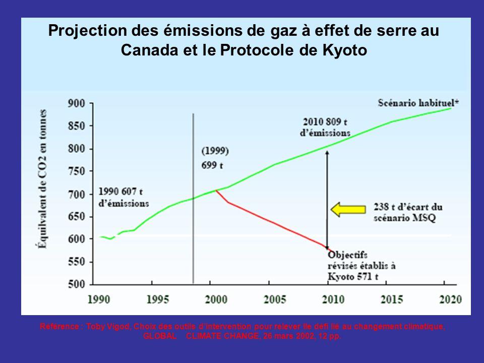 Projection des émissions de gaz Référence : Toby Vigod, Choix des outils dintervention pour relever lle défi lié au changement climatique, GLOBAL CLIM