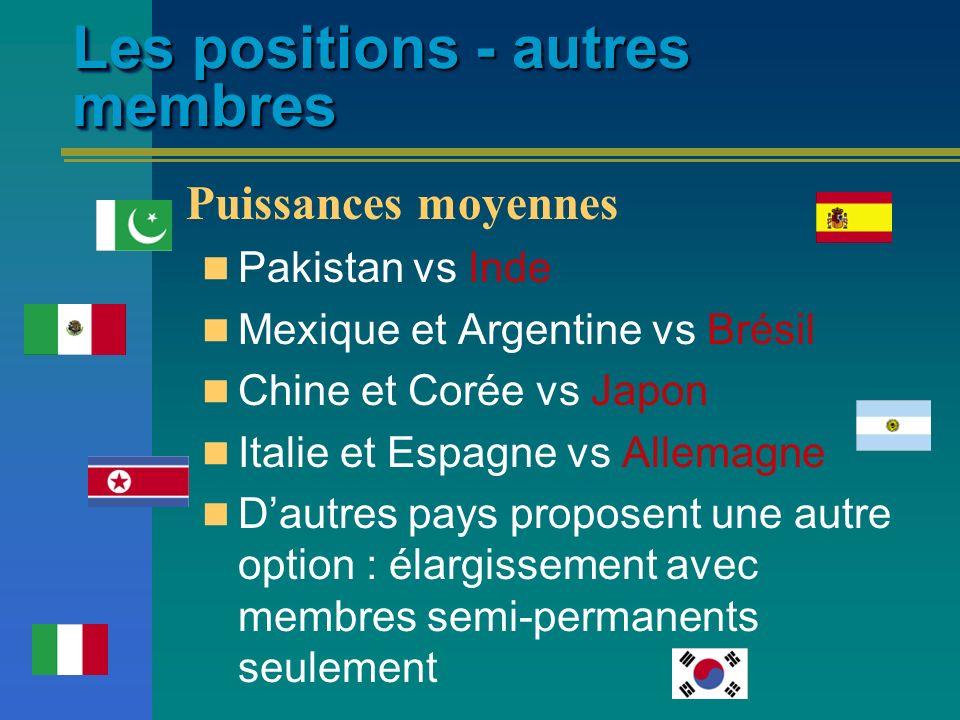 Les positions - autres membres Pakistan vs Inde Mexique et Argentine vs Brésil Chine et Corée vs Japon Italie et Espagne vs Allemagne Dautres pays pro