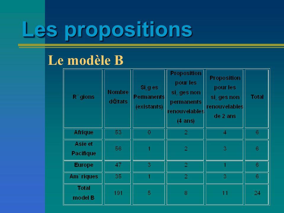 Les propositions Le modèle B