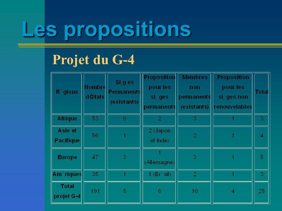 Les propositions Recommandations pour élections à lAssemblée Générale de 20 membres non-permanents avec mandat renouvelable aux 2 ans Aucune modification des membres permanents Projet « Unis pour le consensus »