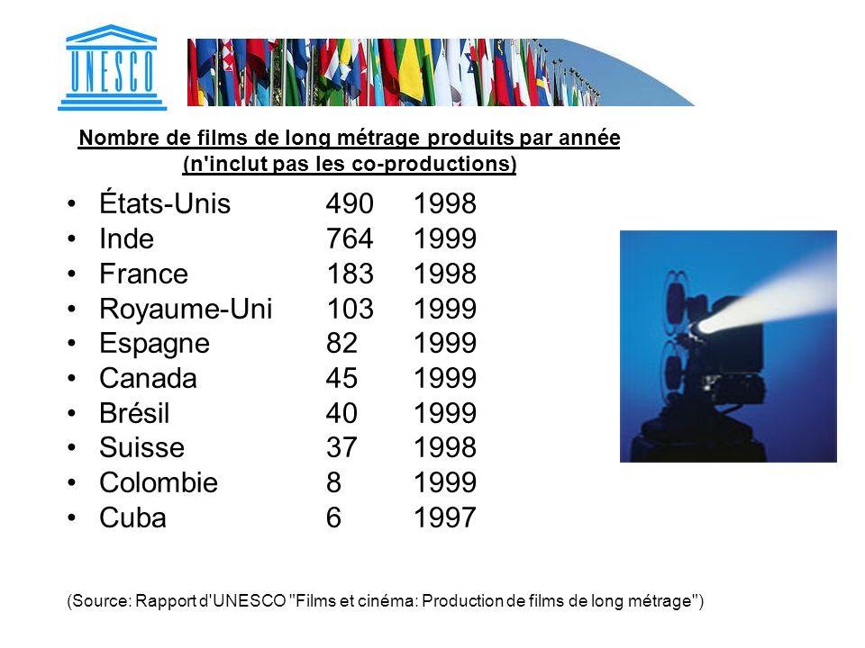 Nombre de films de long métrage produits par année (n'inclut pas les co-productions) États-Unis4901998 Inde7641999 France1831998 Royaume-Uni1031999 Es