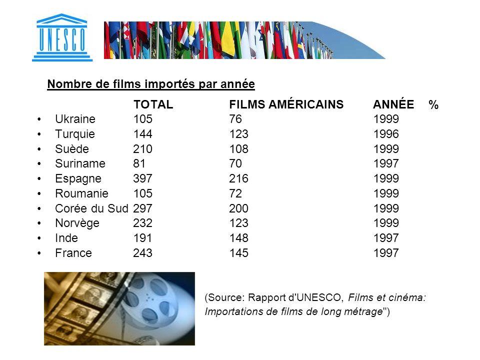 Nombre de films importés par année TOTALFILMS AMÉRICAINSANNÉE % Ukraine 105761999 Turquie1441231996 Suède2101081999 Suriname81701997 Espagne3972161999