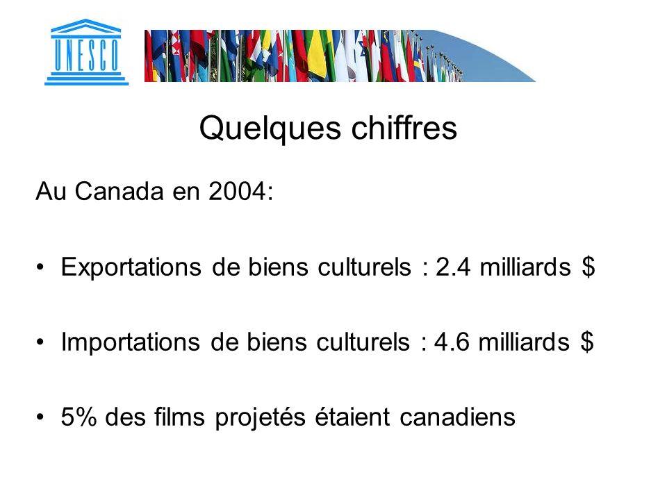 Quelques chiffres Au Canada en 2004: Exportations de biens culturels : 2.4 milliards $ Importations de biens culturels : 4.6 milliards $ 5% des films