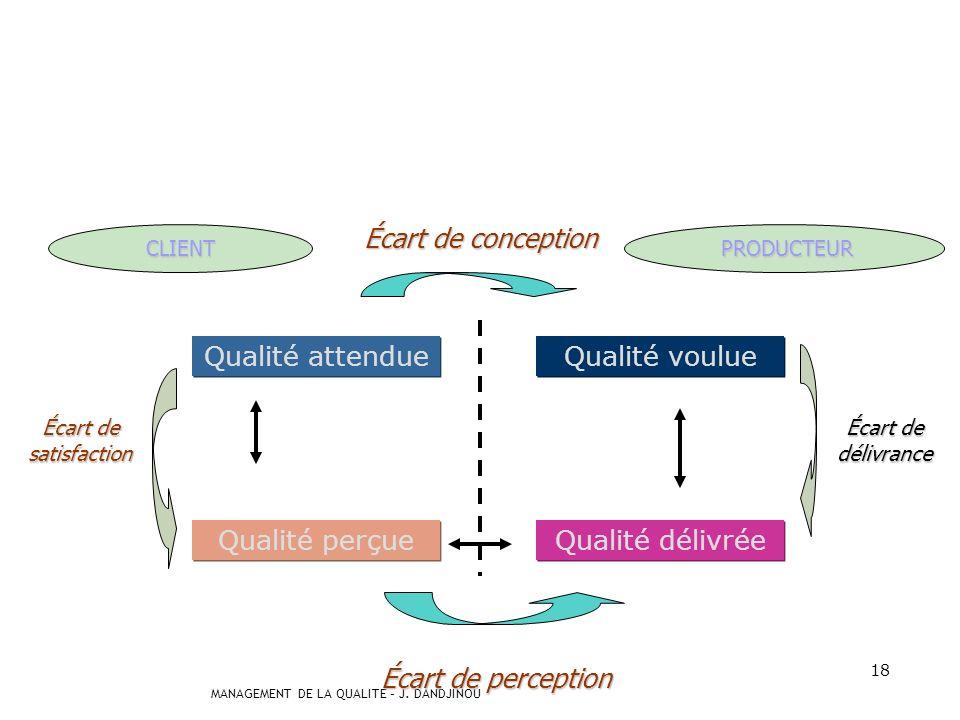 MANAGEMENT DE LA QUALITE – J. DANDJINOU 17 La qualité attendue le client se construit autour de ses besoins mais aussi de son expérience antérieure du