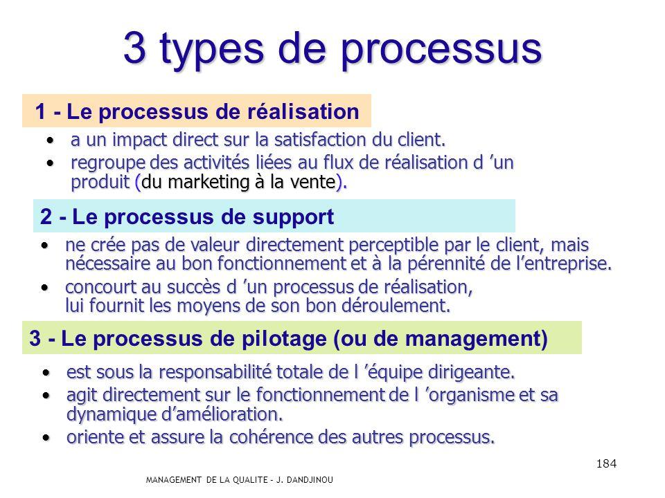 MANAGEMENT DE LA QUALITE – J. DANDJINOU 183 1.1 Typologie des processus Il nexiste pas de typologie unique des processus dun organisme. Néanmoins, afi