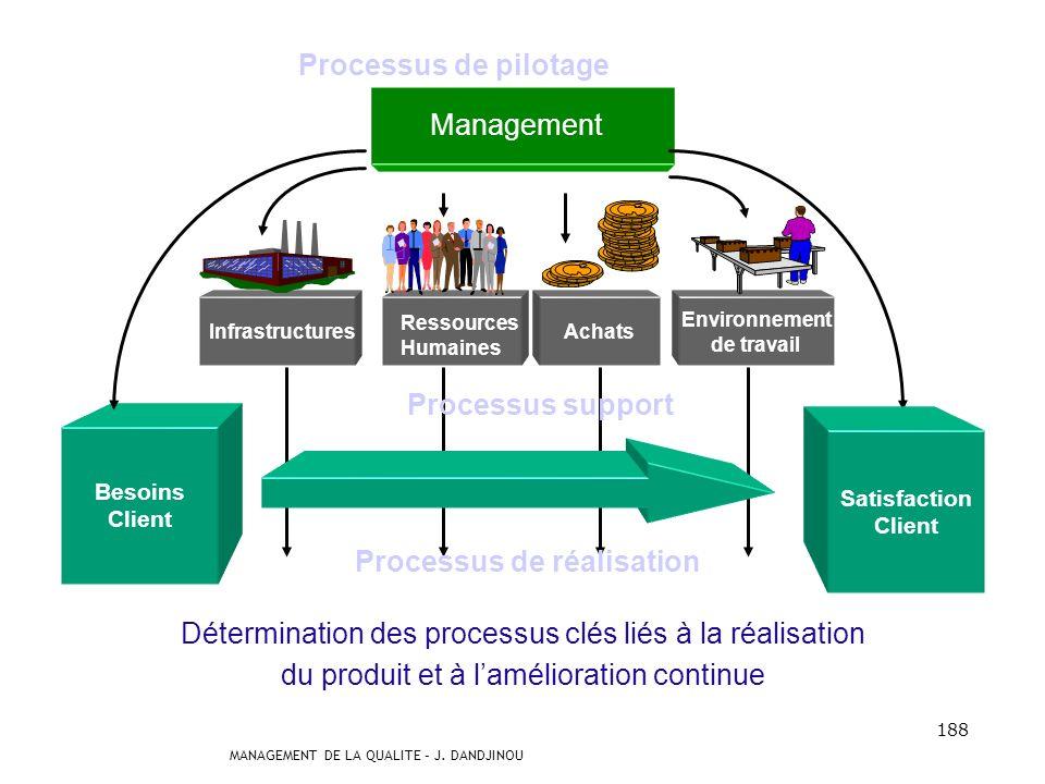 MANAGEMENT DE LA QUALITE – J. DANDJINOU 187 les processus de direction Ils contribuent à la détermination de la politique et au déploiement des object