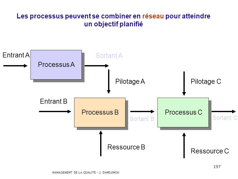 MANAGEMENT DE LA QUALITE – J. DANDJINOU 196 Méthodes = procédures Équipements Compétence Infrastructure Élément entrant Élément sortant PROCESSUS Prin