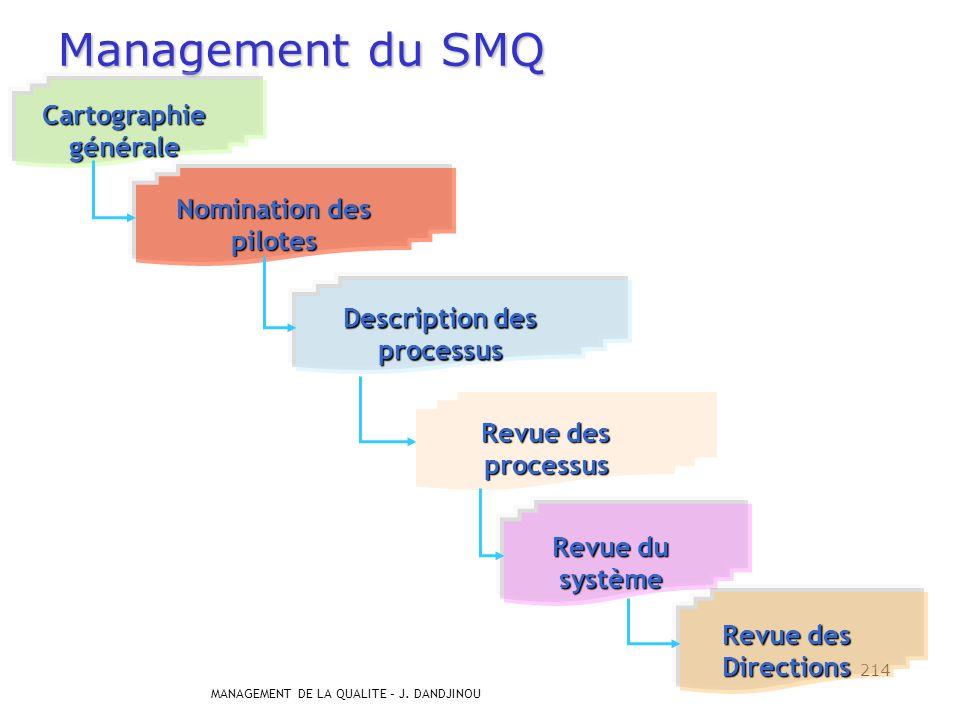 MANAGEMENT DE LA QUALITE – J. DANDJINOU 213 4. Amélioration du processus Lamélioration continue du processus se traite principalement au travers des r