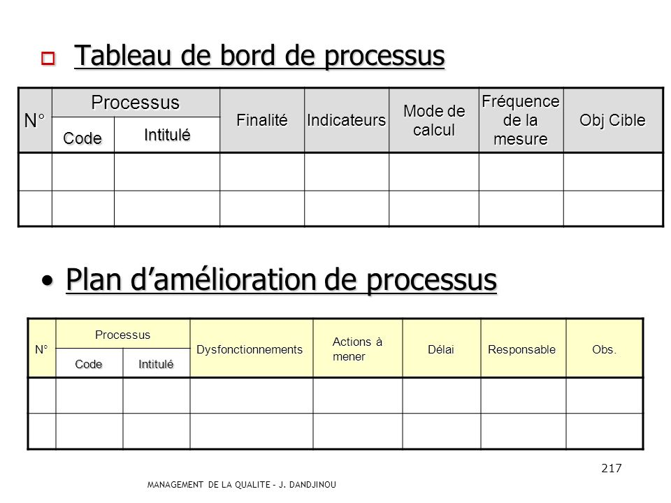 MANAGEMENT DE LA QUALITE – J. DANDJINOU 216 Outil de gestion documentaire: classeur processus Outil de gestion documentaire: classeur processus Chaque