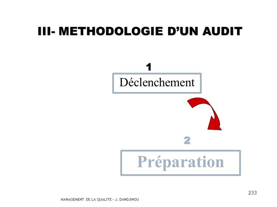 MANAGEMENT DE LA QUALITE – J. DANDJINOU 232 1- Déclenchement Communication des objectifs Détermination des critères daudit Détermination du champ daud