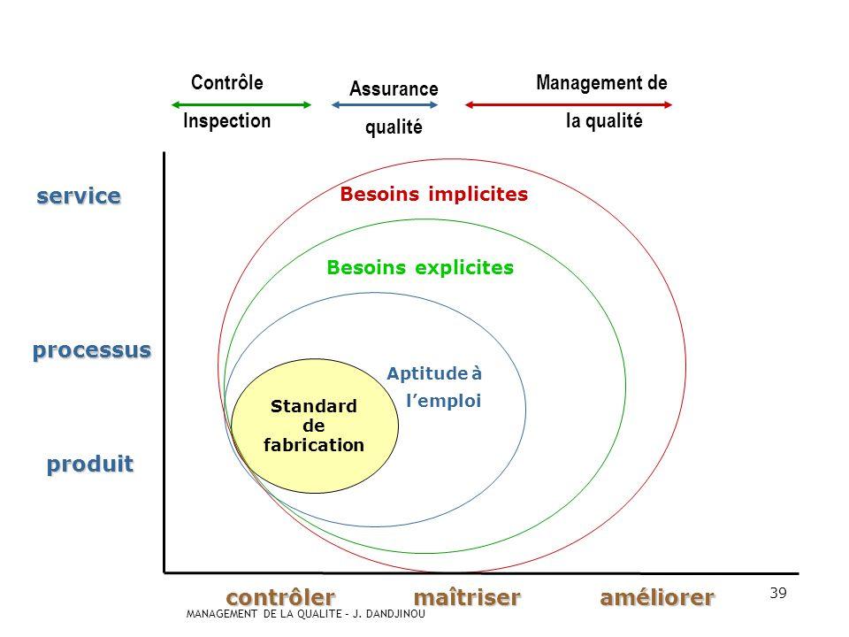 MANAGEMENT DE LA QUALITE – J. DANDJINOU 38 Évolutions des besoins Lévolution du concept de la qualité sest adapter au changement profond des besoins d