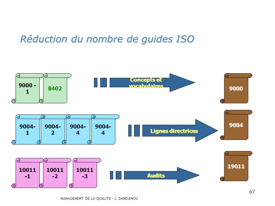 MANAGEMENT DE LA QUALITE – J. DANDJINOU 66 Normes ISO 9000 VERSION 1994 Système qualité: modèle pour lassurance de la qualité ISO 9004-1 ISO 9004-2 IS