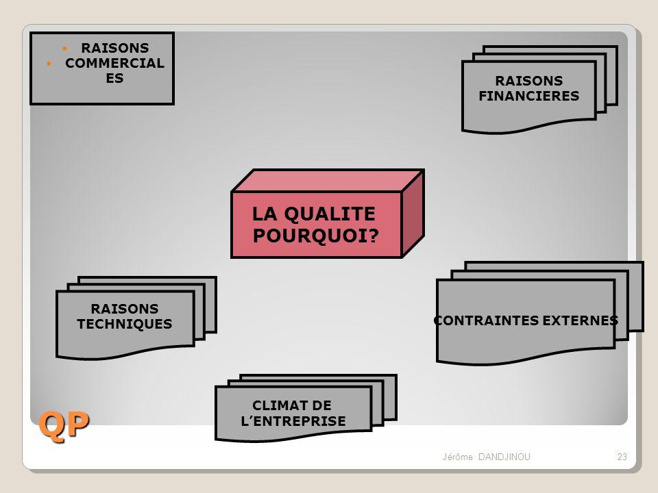 QP RAISONS COMMERCIAL ES LA QUALITE POURQUOI? RAISONS FINANCIERES CONTRAINTES EXTERNES CLIMAT DE LENTREPRISE RAISONS TECHNIQUES 23Jérôme DANDJINOU