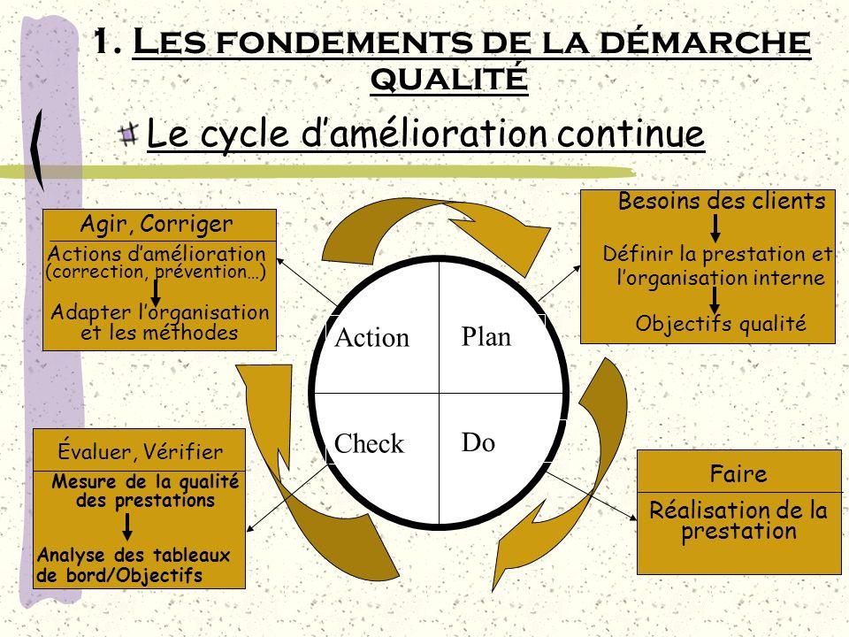 Le cycle damélioration continue 1. Les fondements de la démarche qualité Action Plan Check Do Besoins des clients Définir la prestation et lorganisati
