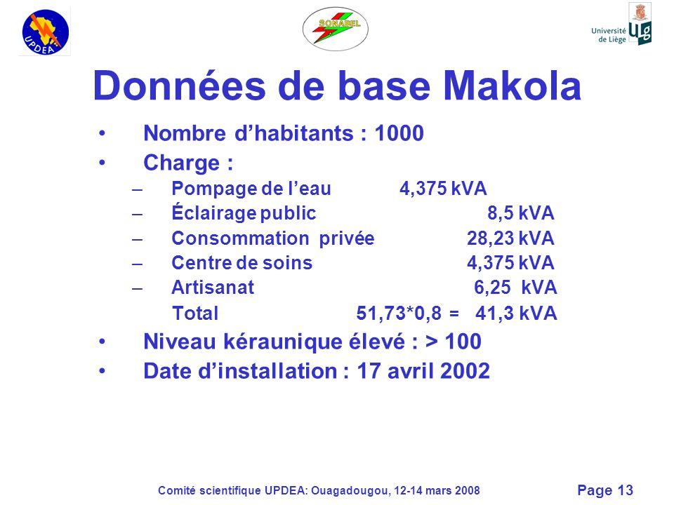 Comité scientifique UPDEA: Ouagadougou, 12-14 mars 2008 Page 13 Données de base Makola Nombre dhabitants : 1000 Charge : –Pompage de leau 4,375 kVA –É
