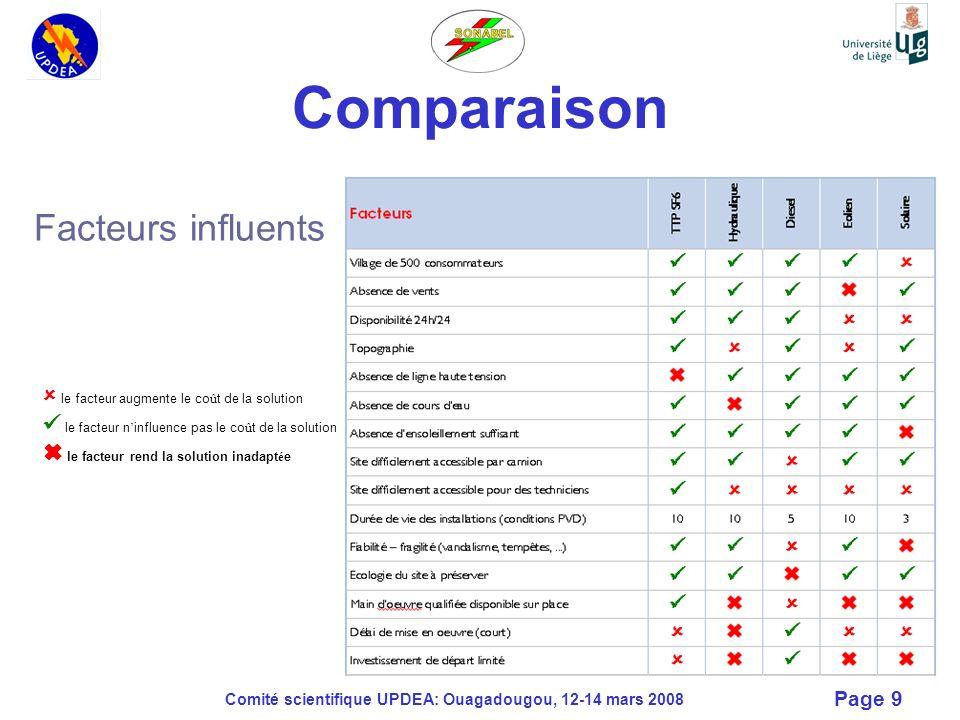 Comité scientifique UPDEA: Ouagadougou, 12-14 mars 2008 Page 9 Comparaison Facteurs influents le facteur augmente le co û t de la solution le facteur