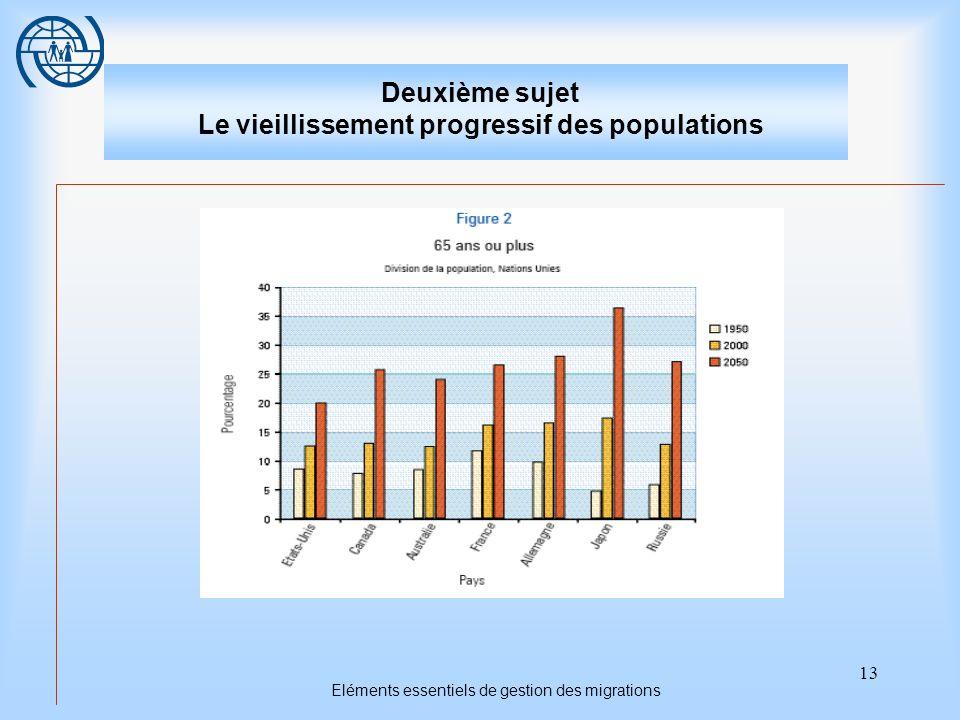 13 Eléments essentiels de gestion des migrations Deuxième sujet Le vieillissement progressif des populations