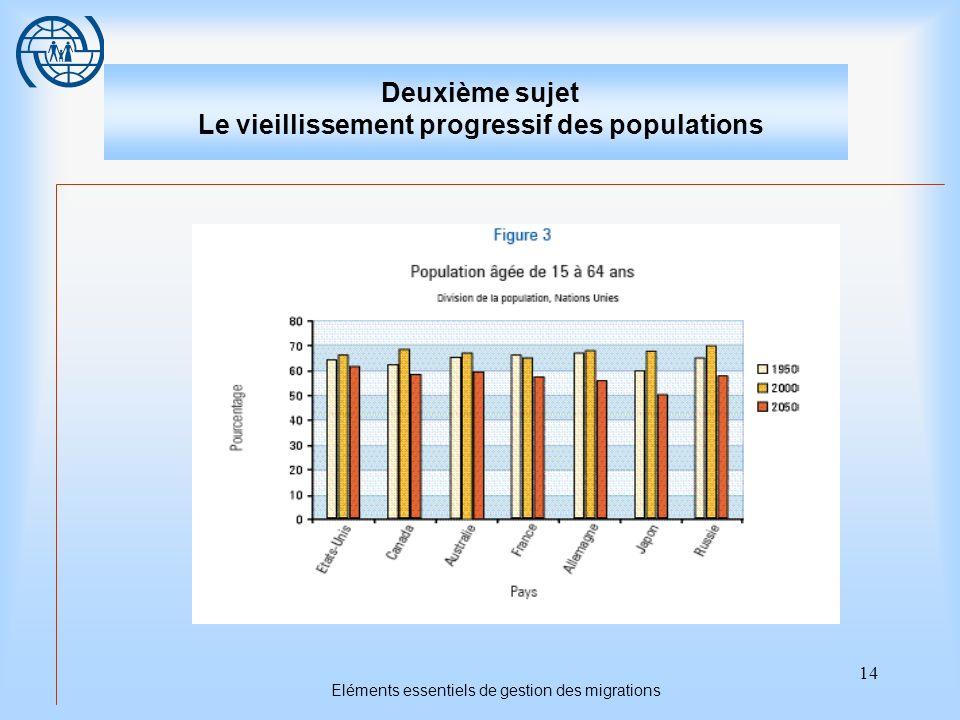 14 Eléments essentiels de gestion des migrations Deuxième sujet Le vieillissement progressif des populations