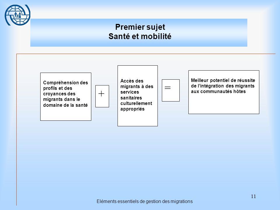 11 Eléments essentiels de gestion des migrations Premier sujet Santé et mobilité Meilleur potentiel de réussite de lintégration des migrants aux commu