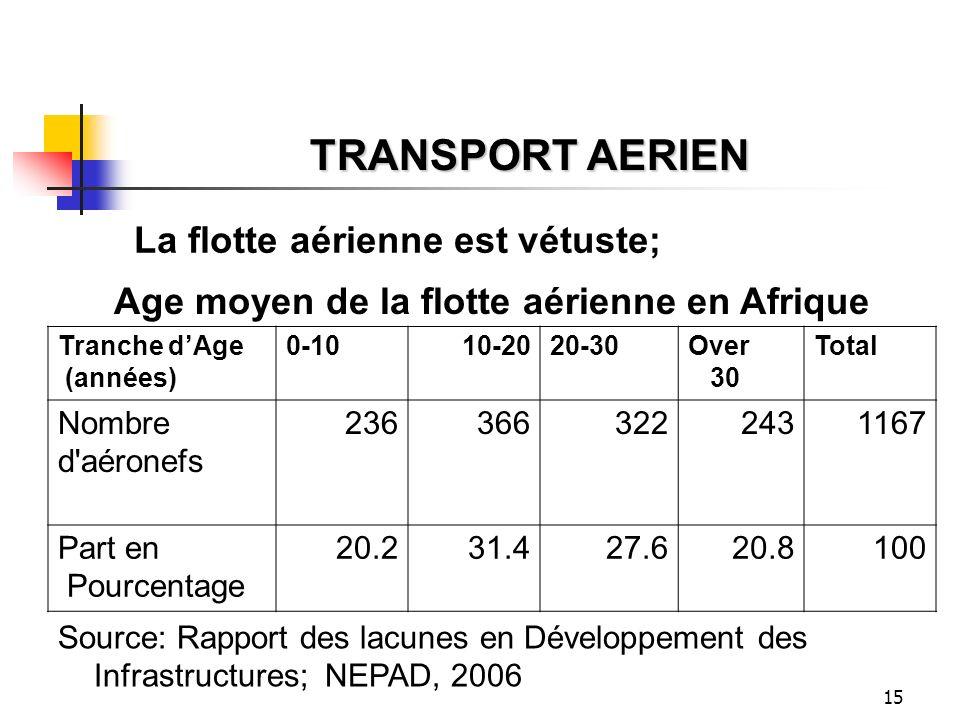 15 TRANSPORT AERIEN La flotte aérienne est vétuste; Age moyen de la flotte aérienne en Afrique Tranche dAge (années) 0-1010-2020-30Over 30 Total Nombr