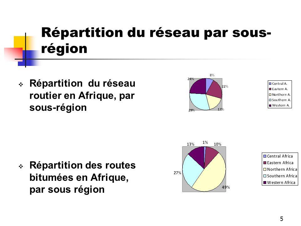 5 Répartition du réseau routier en Afrique, par sous-région Répartition des routes bitumées en Afrique, par sous région Répartition du réseau par sous