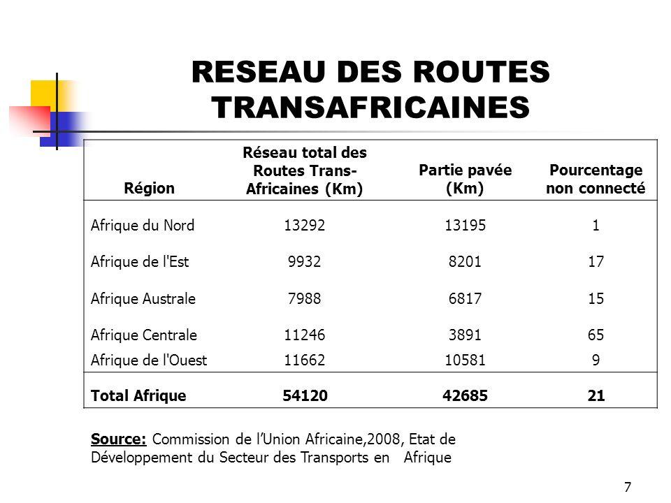 7 Région Réseau total des Routes Trans- Africaines (Km) Partie pavée (Km) Pourcentage non connecté Afrique du Nord13292131951 Afrique de l'Est99328201