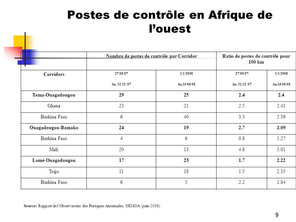 9 Postes de contrôle en Afrique de louest Nombre de postes de contrôle par CorridorRatio de postes de contrôle pour 100 km Corridors 27/05/071/1/20082