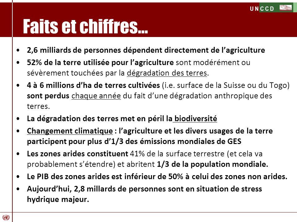 U N C C D Faits et chiffres… 2,6 milliards de personnes dépendent directement de lagriculture 52% de la terre utilisée pour lagriculture sont modéréme