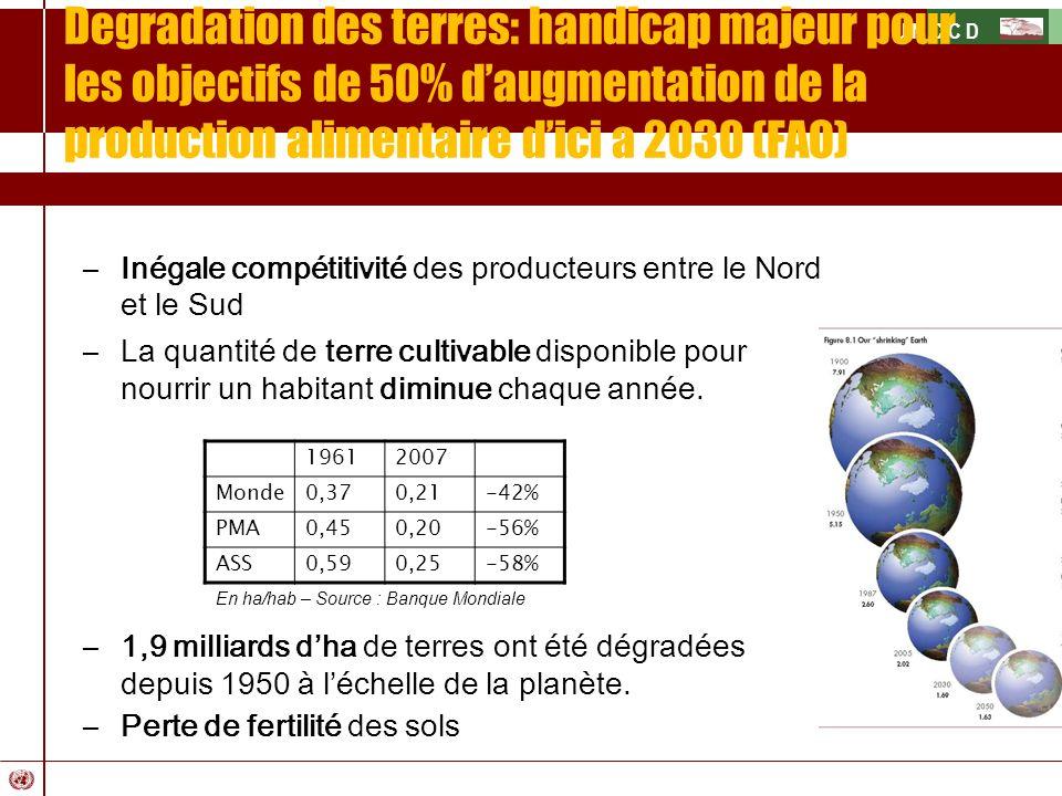 U N C C D –Inégale compétitivité des producteurs entre le Nord et le Sud –La quantité de terre cultivable disponible pour nourrir un habitant diminue