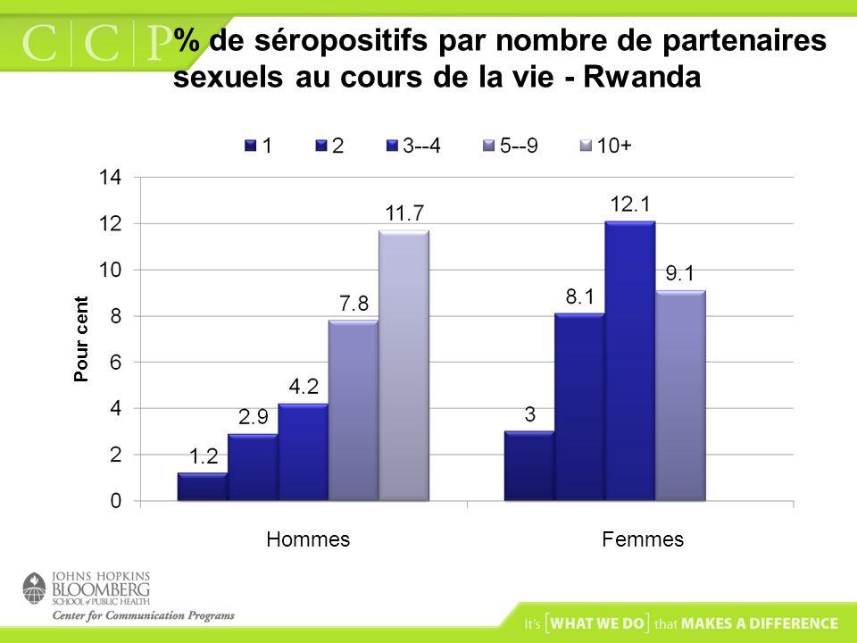% de séropositifs par nombre de partenaires sexuels au cours de la vie - Rwanda HommesFemmes Pour cent